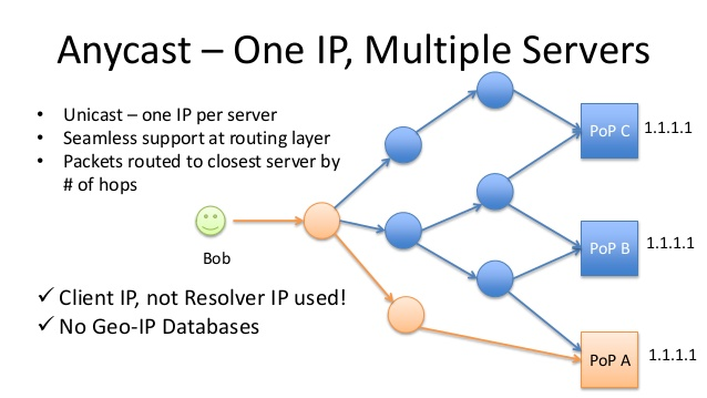 Anycast VPS